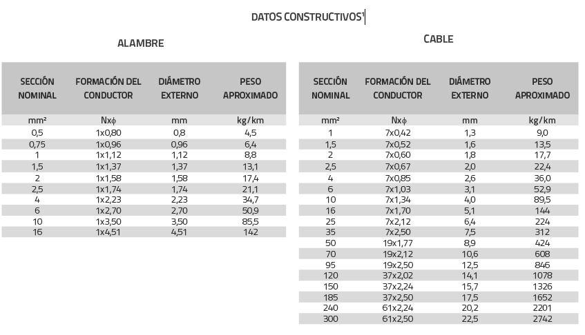 alambre y cable de cobre desnudo tabla 1