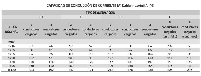 cable inpavinil ai xlpe tabla2